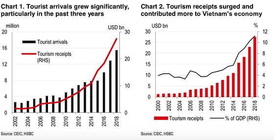 Vietnam's liberalization efforts lead to booming tourism industry