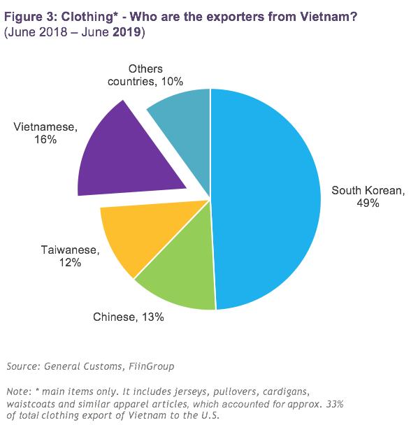 FiinGroup - Do Vietnamese enterprises really benefit from